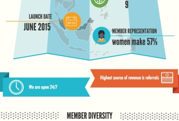 Our member diversity infographic