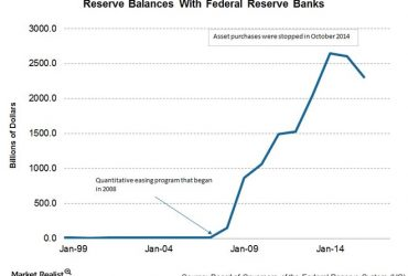 FED Rebalancing – Implications for your Business